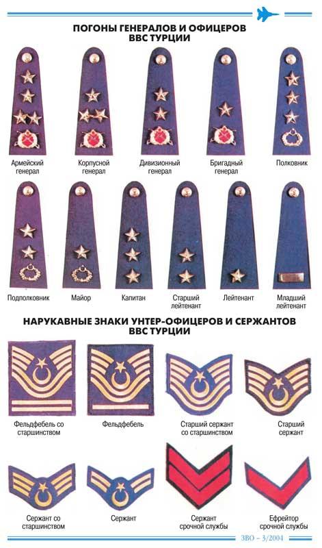 Воинские звания турецкой армии