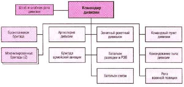 """Структура """"дивизии XXI века"""""""