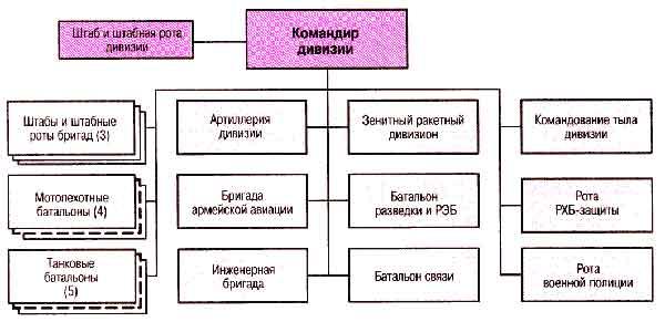 """Структура существующей """""""